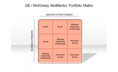 GE / McKinsey Multifactor Portfolio Matrix