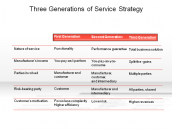 Three Generations of Service Strategy