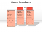 Changing Success Factors