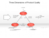 Three Dimensions of Product Quality