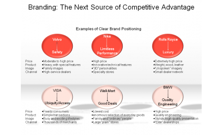 Branding: The Next Source of Competitive Advantage