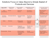 Solutions Focus on Value Beyond a Simple Basket of Products and Services
