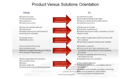 Product Versus Solutions Orientation