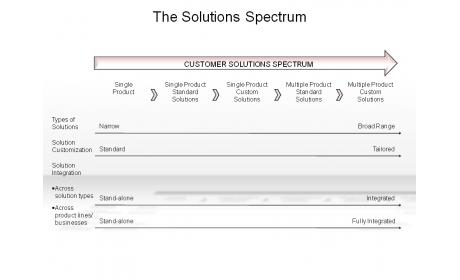 The Solutions Spectrum