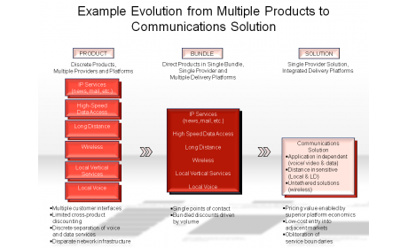 Example Evolution from Multiple Products to Communications Solution