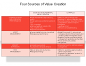 Four Sources of Value Creation
