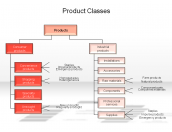 Product Classes