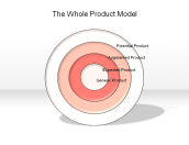 The Whole Product Model