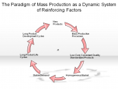The Paradigm of Mass Production as a Dynamic System of Reinforcing Factors