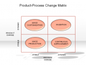 Product-Process Change Matrix