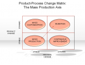 Product-Process Change Matrix: The Mass Production Axis
