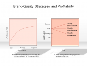 Brand-Quality Strategies and Profitability