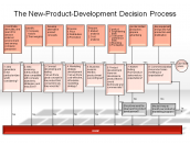 The New-Product-Development Decision Process