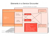 Elements in a Service Encounter
