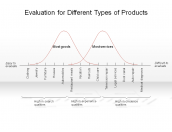 Evaluation for Different Types of Products