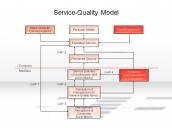 Service-Quality Model