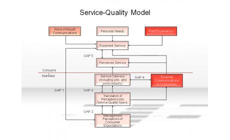 Service-Quality Model