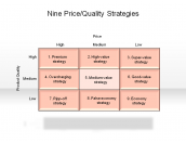 Nine Price/Quality Strategies