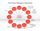 The Product Manager's Interactions