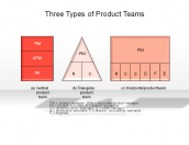 Three Types of Product Teams