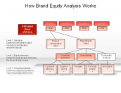How Brand Equity Analysis Works