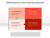 Multi-Disciplinary Brand Spending Approach