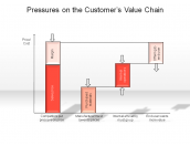 Pressures on the Customer's Value Chain