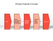 Whole-Channel Concept