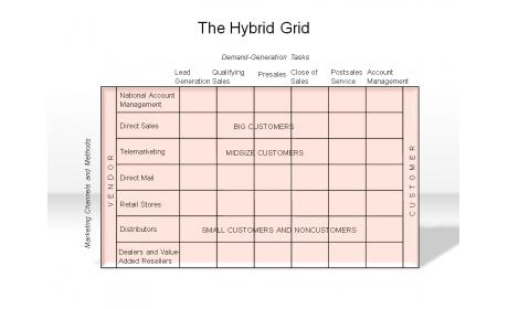 The Hybrid Grid
