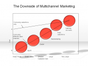 The Downside of Multichannel Marketing
