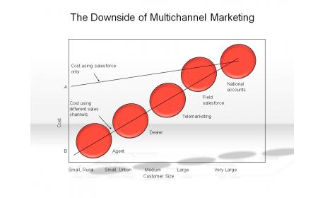 The Downside of Multichannel Marketing