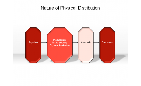 Nature of Physical Distribution