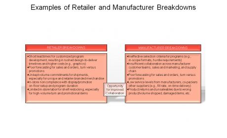 Examples of Retailer and Manufacturer Breakdowns