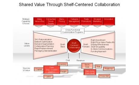 Shared Value Through Shelf-Centered Collaboration