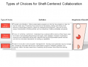 Types of Choices for Shelf-Centered Collaboration