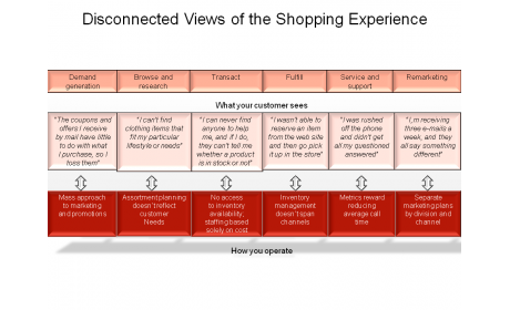 Disconnected Views of the Shopping Experience
