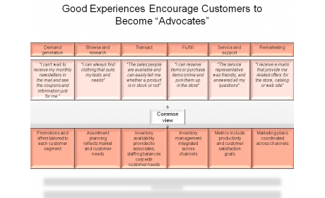 "Good Experiences Encourage Customers to Become ""Advocates"""