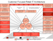 Customer Focused Retail IT Architecture