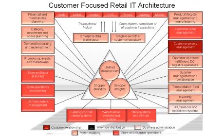 Customer Focused Retail IT Architecture