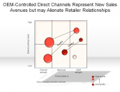 OEM-Controlled Direct Channels