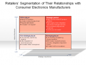 Retailers' Segmentation of Their Relationships with Consumer Electronics Manufacturers