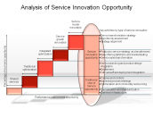 Analysis of Service Innovation Opportunity