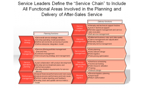 All Functional Areas Involved in the Planning and Delivery of After-Sales Service