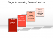 Stages for Innovating Service Operations