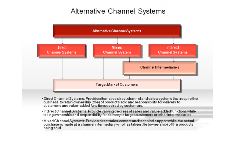 Alternative Channel Systems