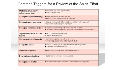 Common Triggers for a Review of the Sales Effort