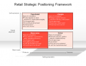 Retail Strategic Positioning Framework