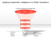 Applying Systematic Intelligence to Retail operations