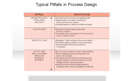 Typical Pitfalls in Process Design