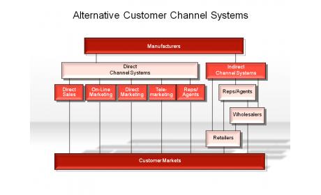 Alternative Customer Channel System